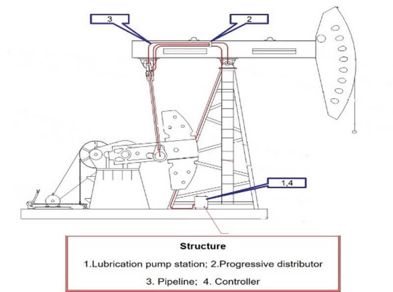 automatic lubrication system structure