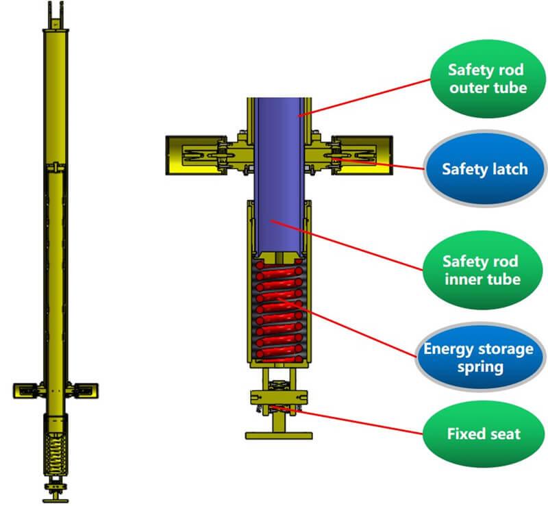 beam pump safety rod structure