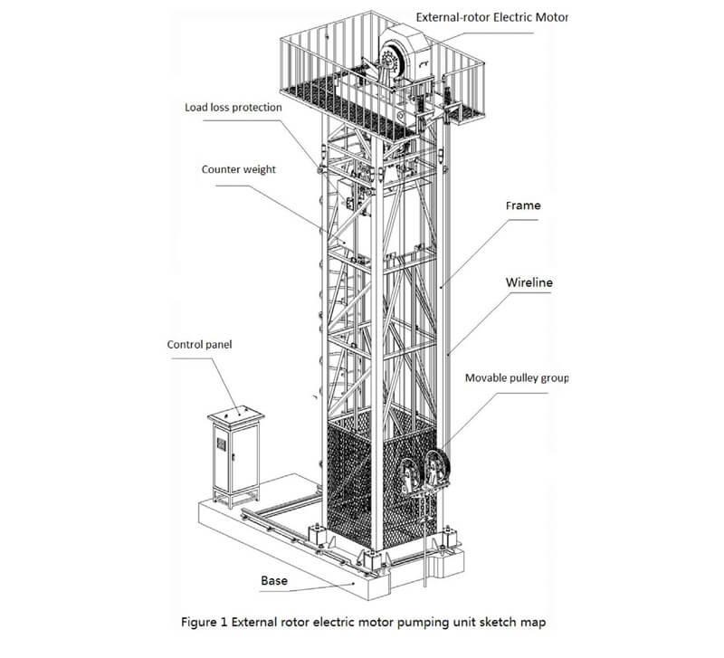 external rotor electric motor pumping unit opeation manual