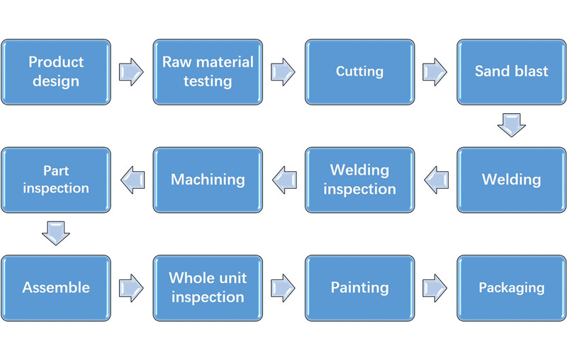 pumping unit production process